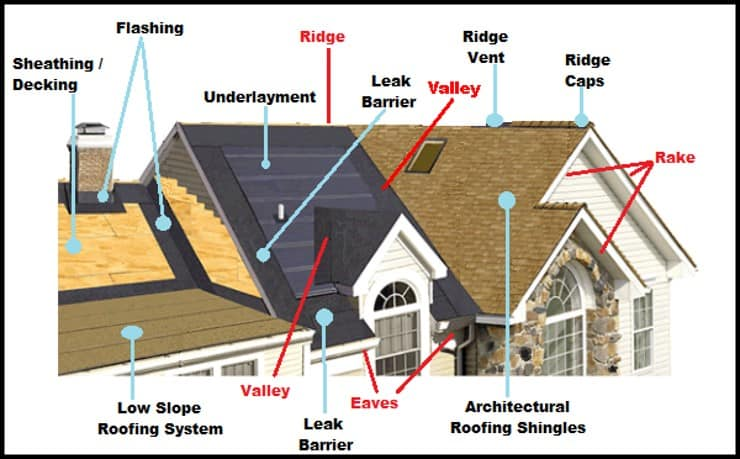 roof speak learning the language of roofers can help you make the Shed Roof Diagram roof speak learning the language of roofers can help you make the right choices
